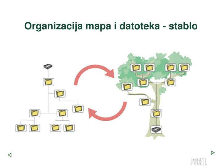 Organizacija mapa i datoteka - stablo
