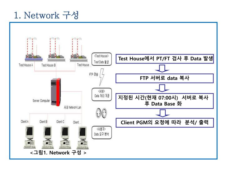 1. Network