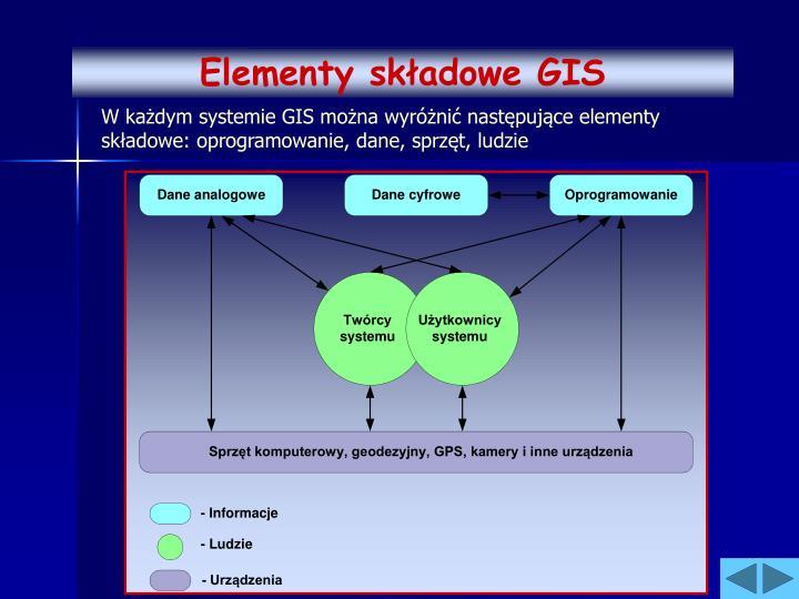 Elementy składowe GIS