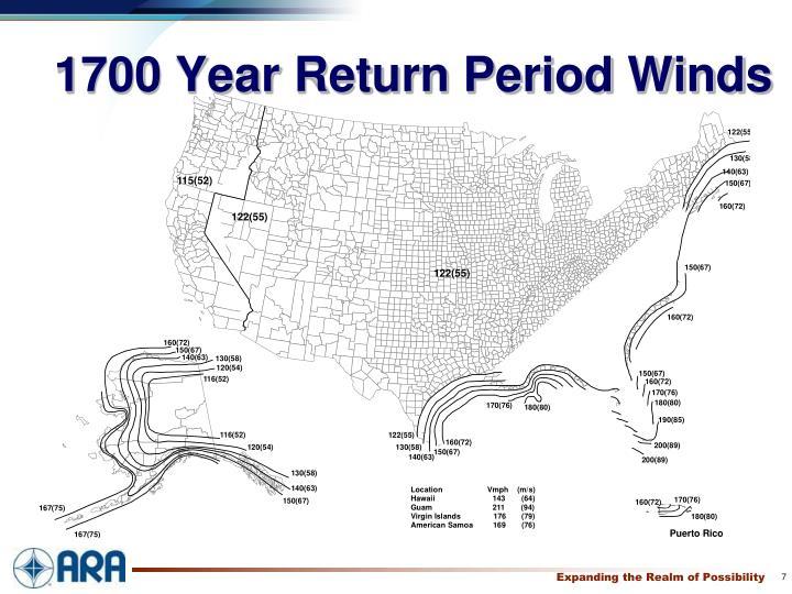 1700 Year Return Period Winds