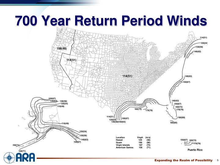 700 Year Return Period Winds