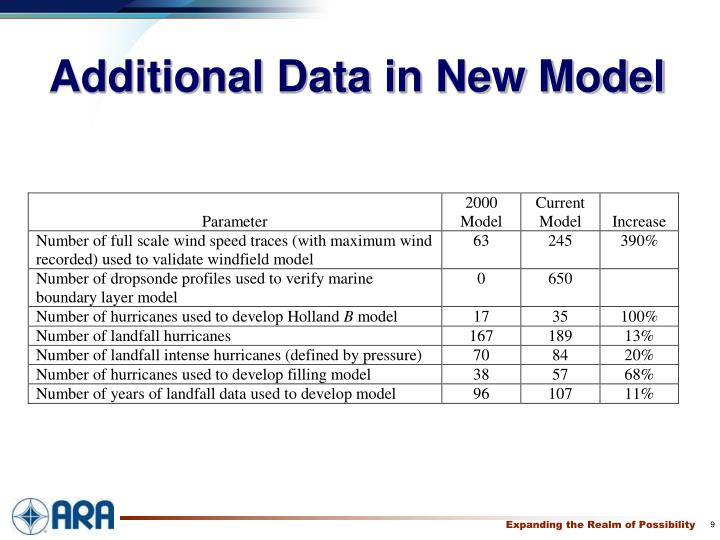 Additional Data in New Model