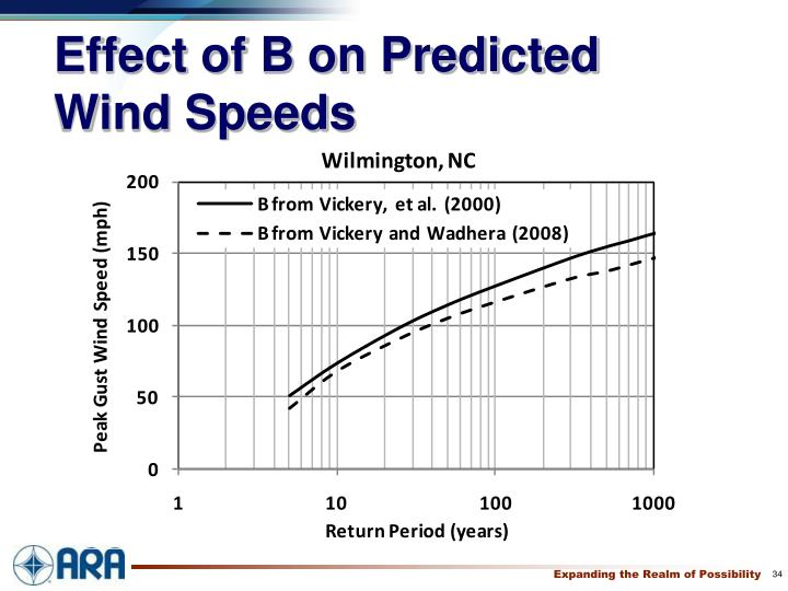 Effect of B on Predicted Wind Speeds