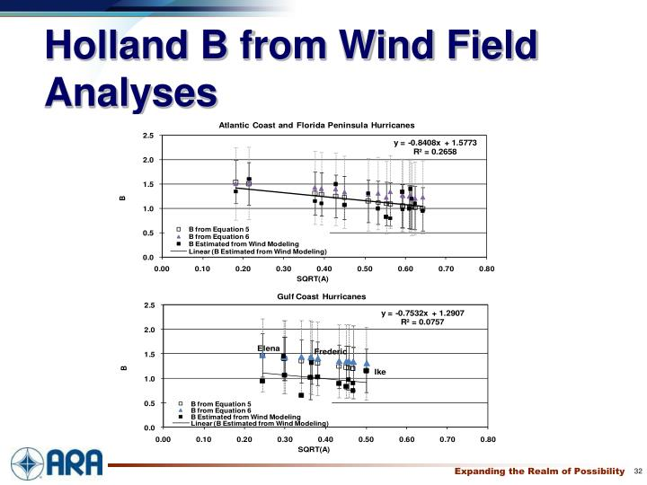 Holland B from Wind Field Analyses