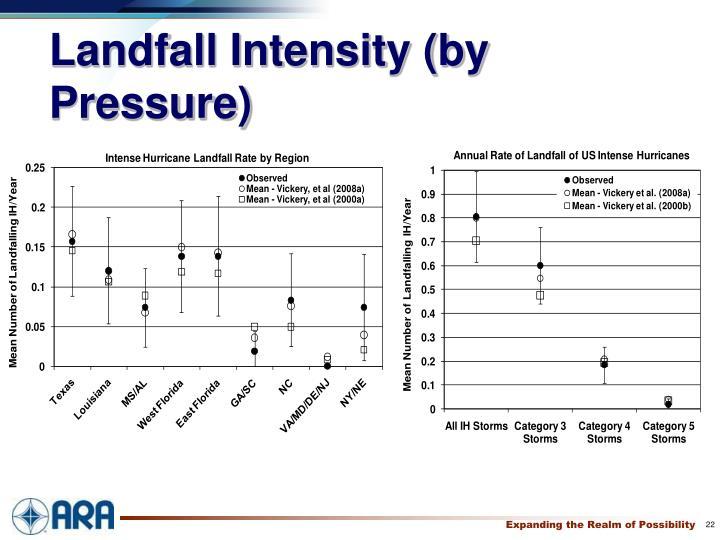 Landfall Intensity (by Pressure)