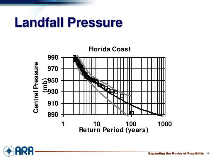 Landfall Pressure