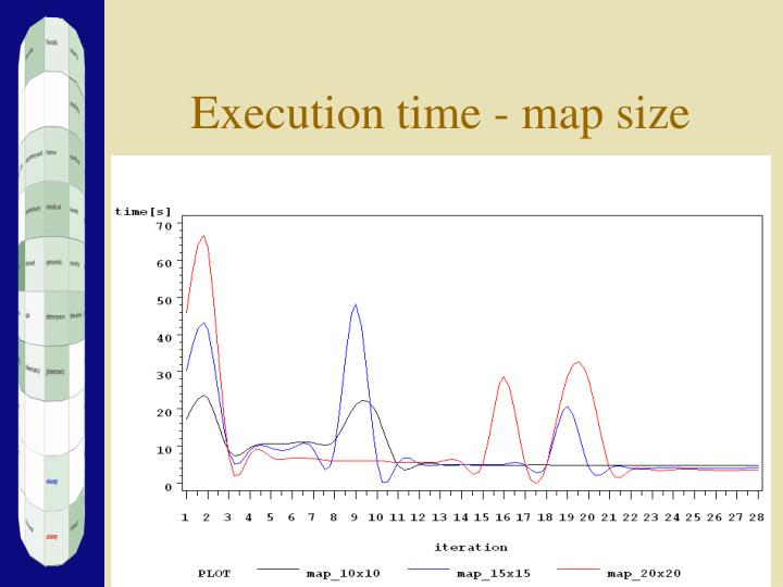 Execution time - map size