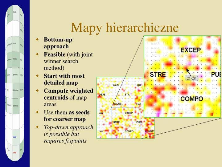 Mapy hierarchiczne