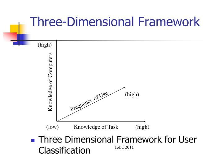 Three-Dimensional Framework