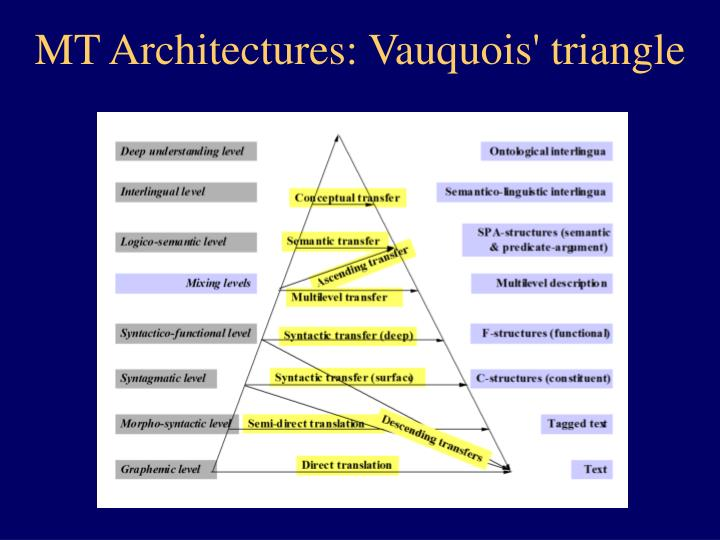 MT Architectures: Vauquois' triangle