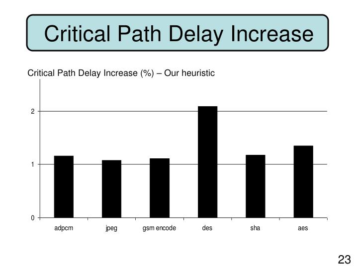 Critical Path Delay Increase