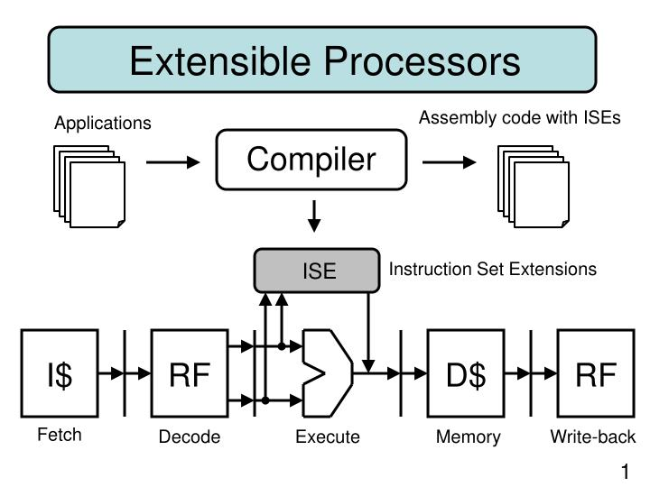 Assembly code with ISEs