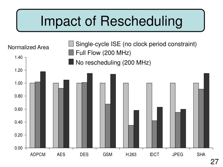 Impact of Rescheduling