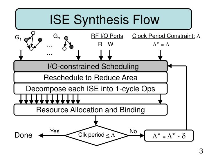 I/O-constrained Scheduling