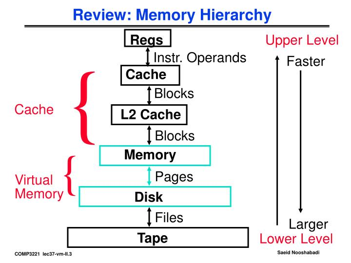 Review memory hierarchy