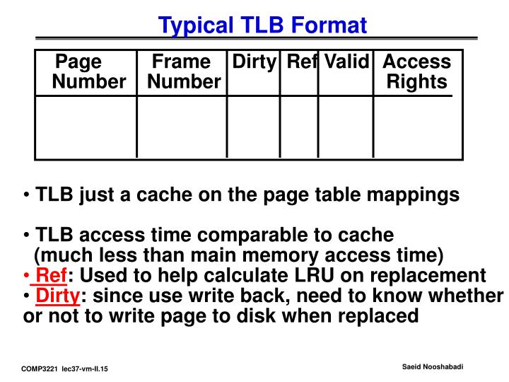 Typical TLB Format