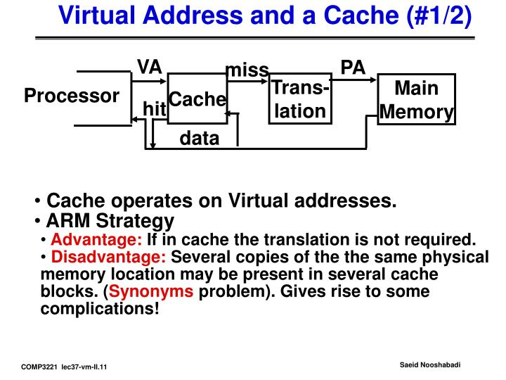 Virtual Address and a Cache (#1/2)