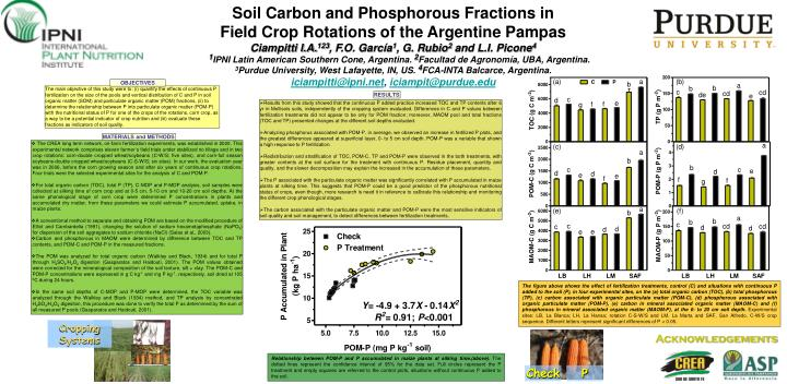 Soil Carbon and Phosphorous Fractions in
