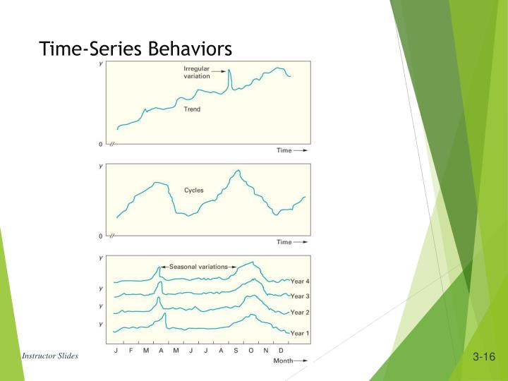 Time-Series Behaviors