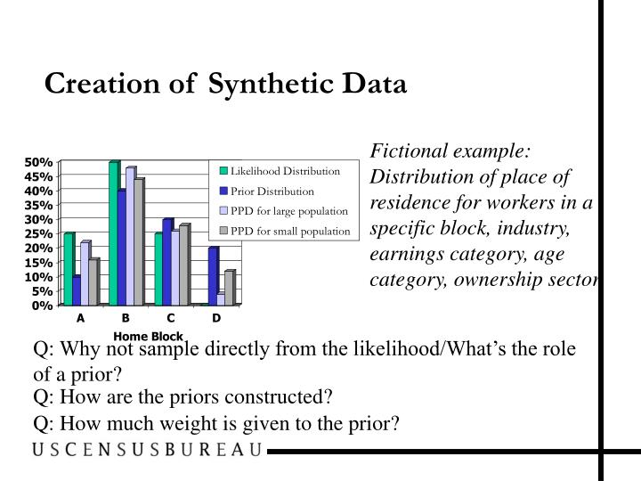 Creation of Synthetic Data