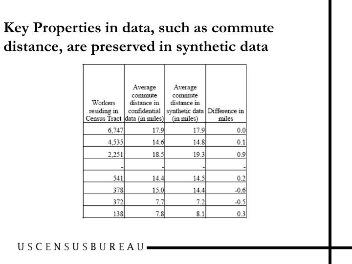 Key Properties in data, such as commute distance, are preserved in synthetic data