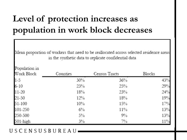 Level of protection increases as population in work block decreases
