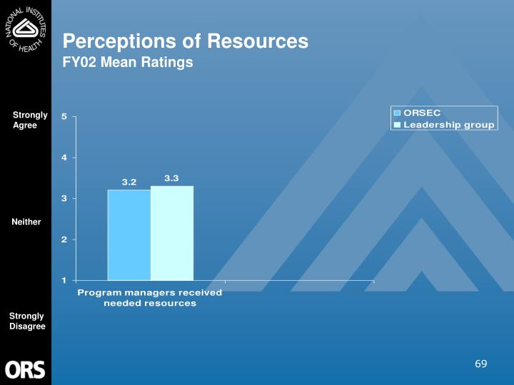 Perceptions of Resources