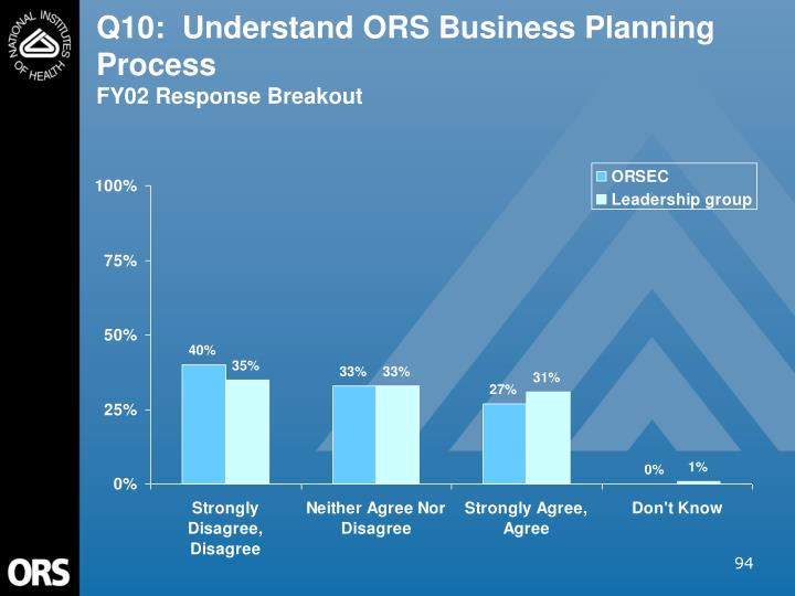 Q10:  Understand ORS Business Planning Process