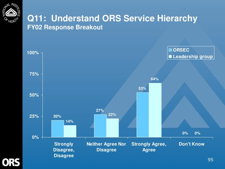 Q11:  Understand ORS Service Hierarchy
