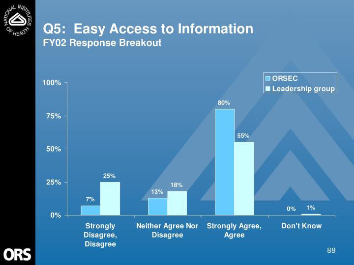Q5:  Easy Access to Information