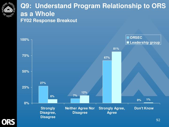 Q9:  Understand Program Relationship to ORS as a Whole