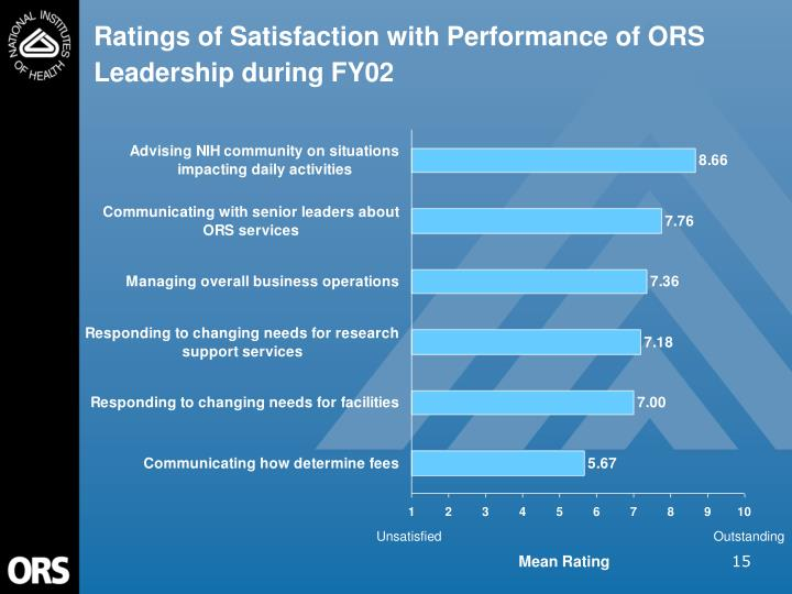 Ratings of Satisfaction with Performance of ORS Leadership during FY02