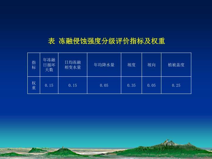 表 冻融侵蚀强度分级评价指标及权重