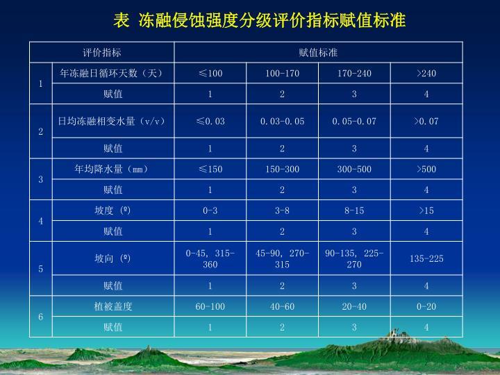 表 冻融侵蚀强度分级评价指标赋值标准