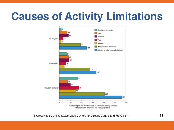 Causes of Activity Limitations