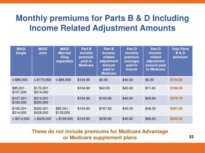 Monthly premiums for Parts B & D Including Income Related Adjustment Amounts