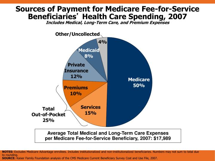 Sources of Payment for Medicare Fee-for-Service Beneficiaries