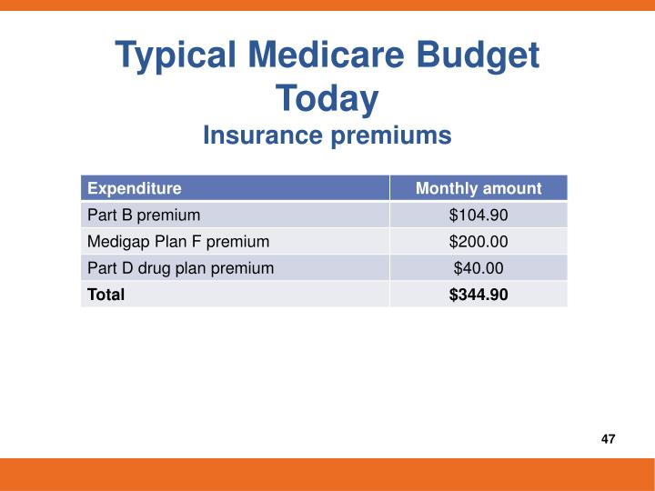 Typical Medicare Budget