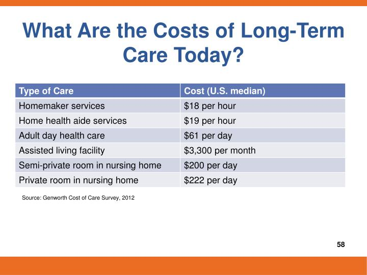 What Are the Costs of Long-Term Care Today?