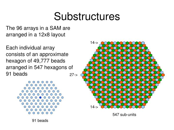 Substructures