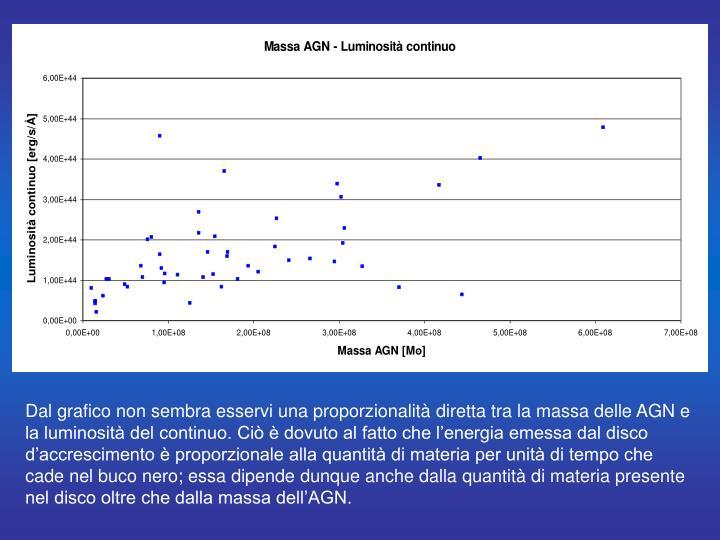 Dal grafico non sembra esservi una proporzionalità diretta tra la massa delle AGN e la luminosità del continuo. Ciò è dovuto al fatto che l'energia emessa dal disco d'accrescimento è proporzionale alla quantità di materia per unità di tempo che cade nel buco nero; essa dipende dunque anche dalla quantità di materia presente nel disco oltre che dalla massa dell'AGN.