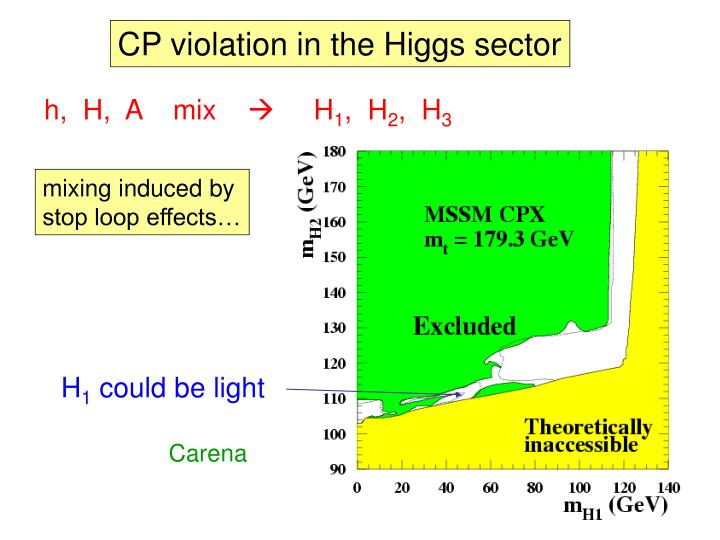 CP violation in the Higgs sector
