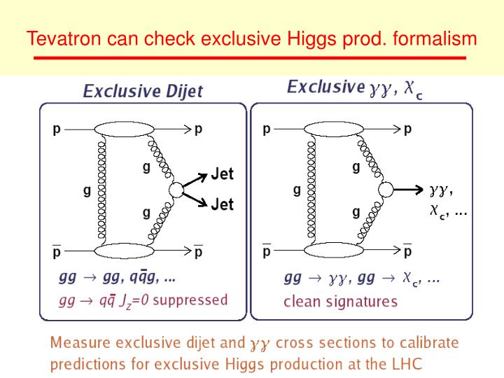 Tevatron can check exclusive Higgs prod. formalism