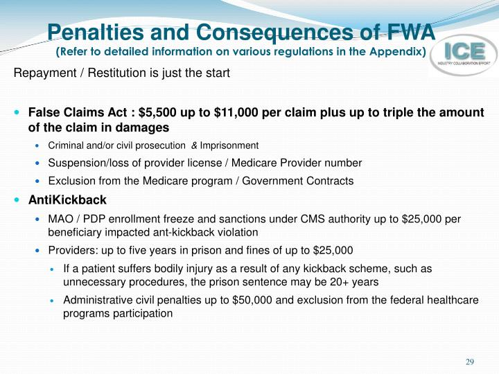 Penalties and Consequences of FWA