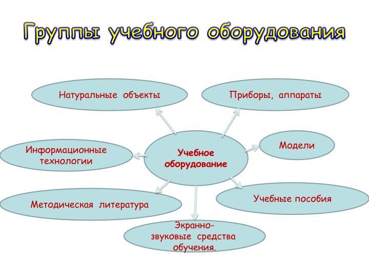 Группы учебного оборудования