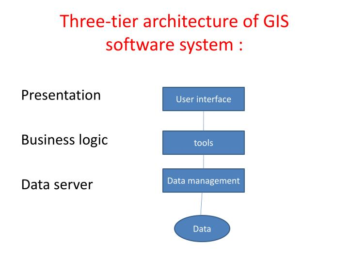Three-tier architecture of GIS  software system :