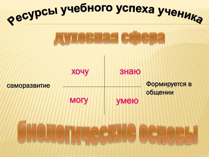Ресурсы учебного успеха ученика