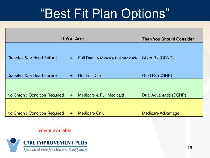 """Best Fit Plan Options"""