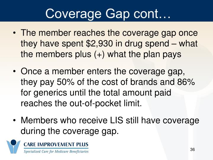 Coverage Gap cont…