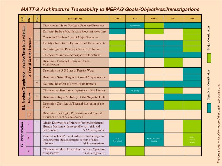 MATT-3 Architecture Traceability to MEPAG Goals/Objectives/Investigations